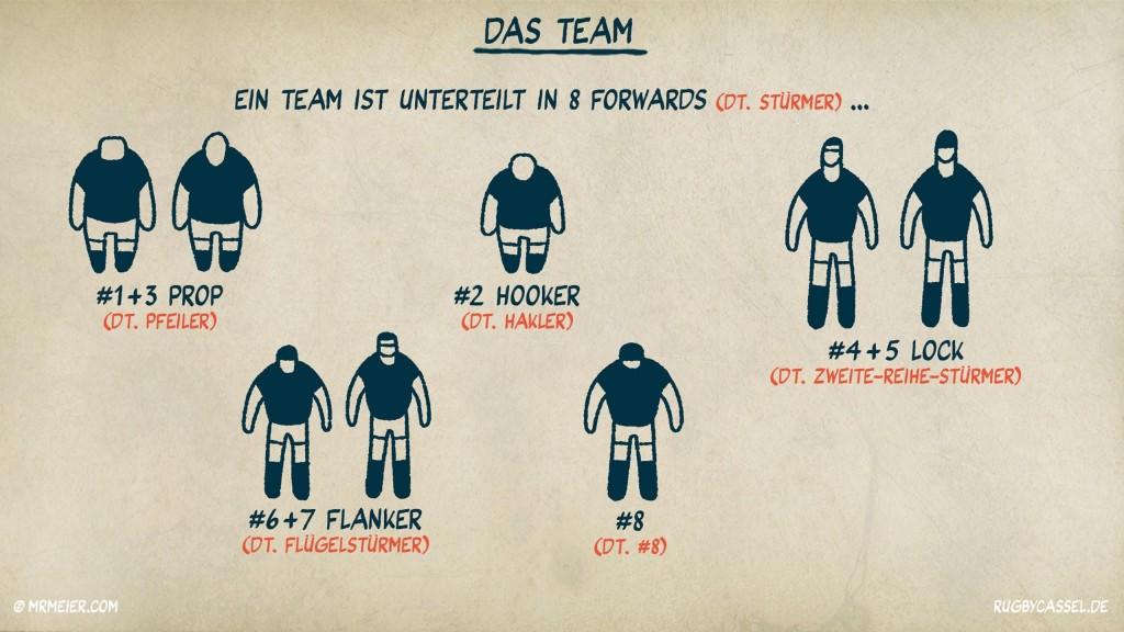 Rugby League Regeln